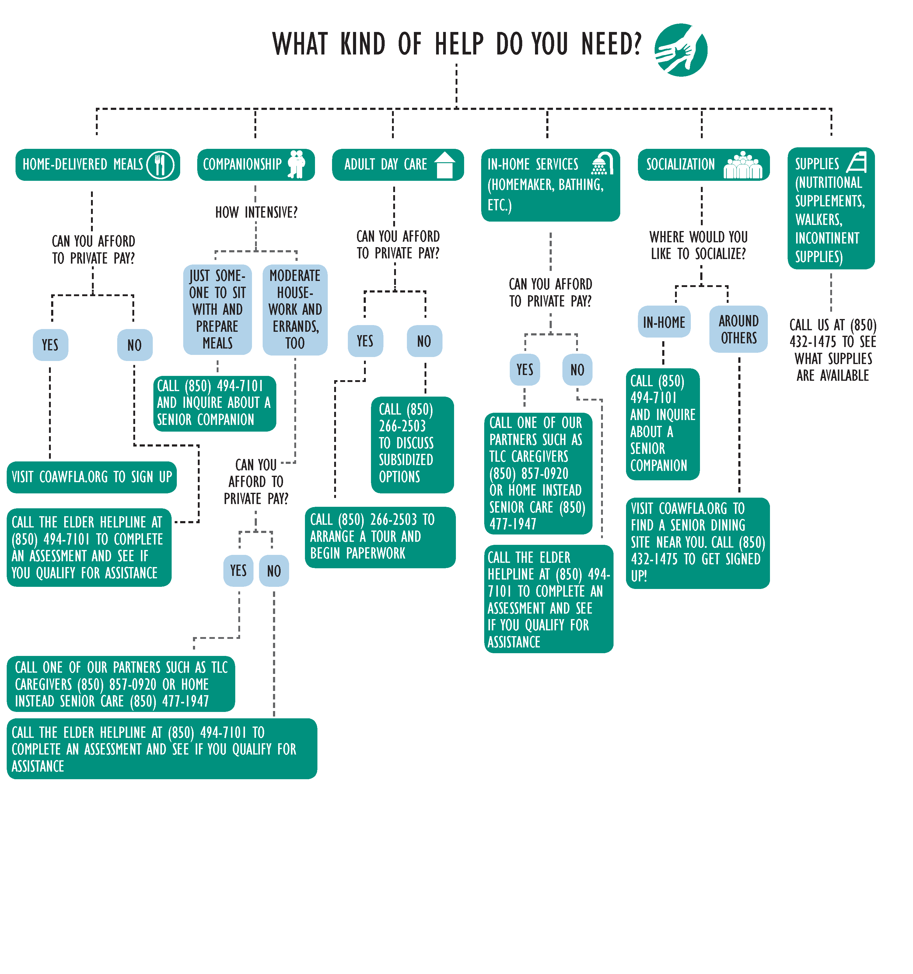 Flow chart of services offered by Council on Aging of West Florida